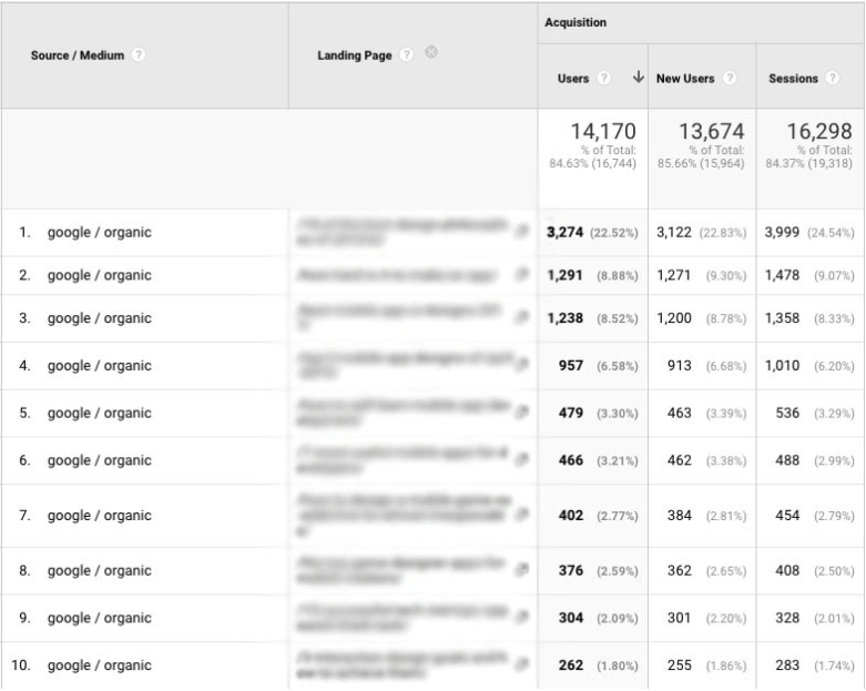 A screenshot showing the top ten pages on TCF's website according to Google/organic traffic.