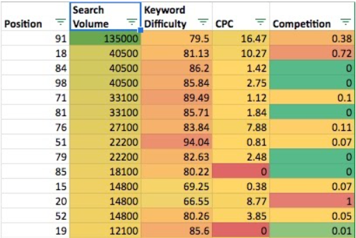 A screenshot of Google Sheets showing that the data has been reorganized according to the filters.
