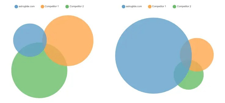 astroglide content marketing seo after case study
