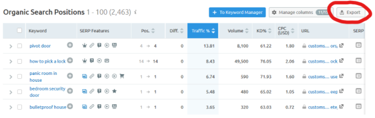 A screenshot of our client's organic rankings with a red circle indicating the export feature in SEMrush.
