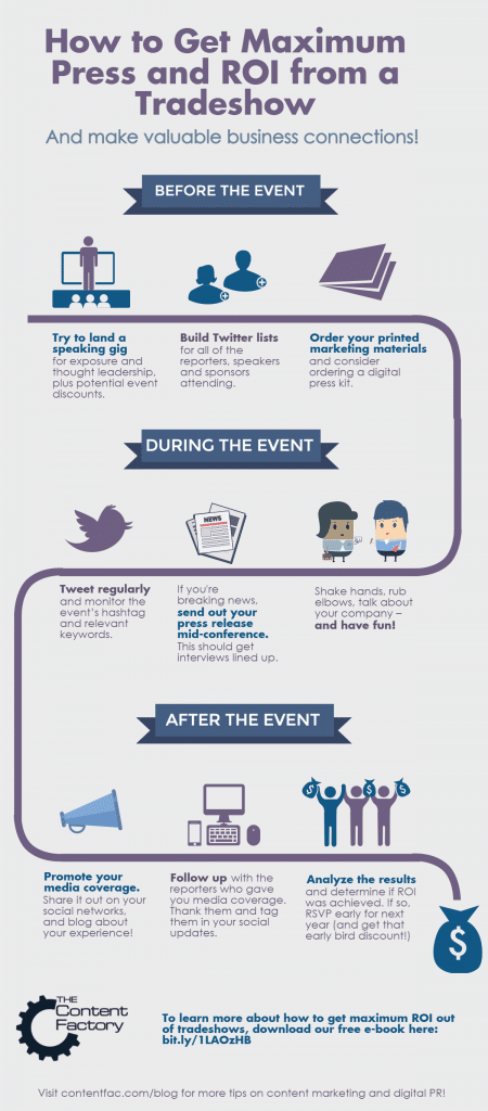 Infographic: How to Get Maximum ROI from Tradeshows