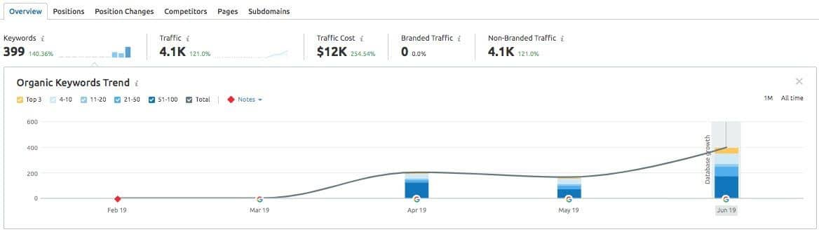 Revamped Content: SEO Case Study