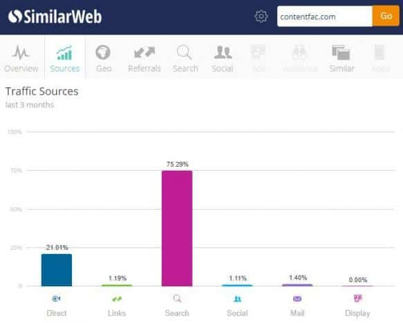 A screenshot of the SimilarWeb Chrome extension