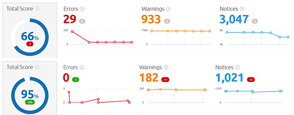 After technical SEO remediation, TCF's site audit score went from 66 to 95