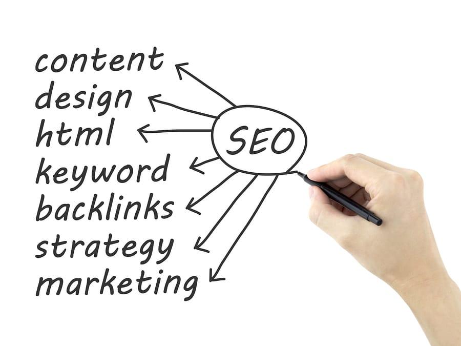SEO: content, design, keyword, backlinks, strategy, marketing