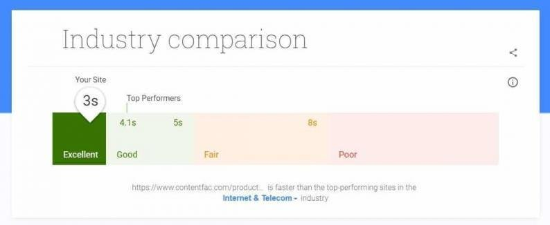 Mobile speed results from the Think With Google speed testing tool: 3 second load times, better than top performers in the Internet/Telecom industry