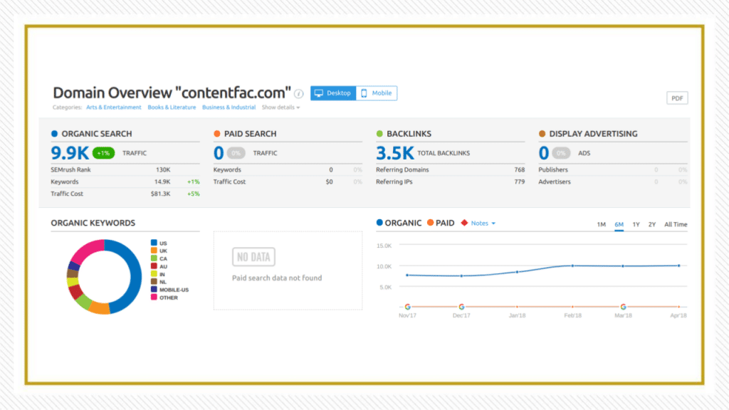 A SEMrush screenshot shows graphics and tables demonstrating The Content Factory's SEO performance