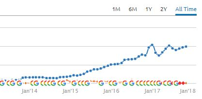 Graph showing what a good SEO company will do for you